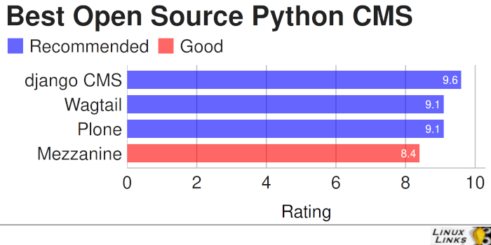 Best Free and Open Source Python-Based Content Management Systems