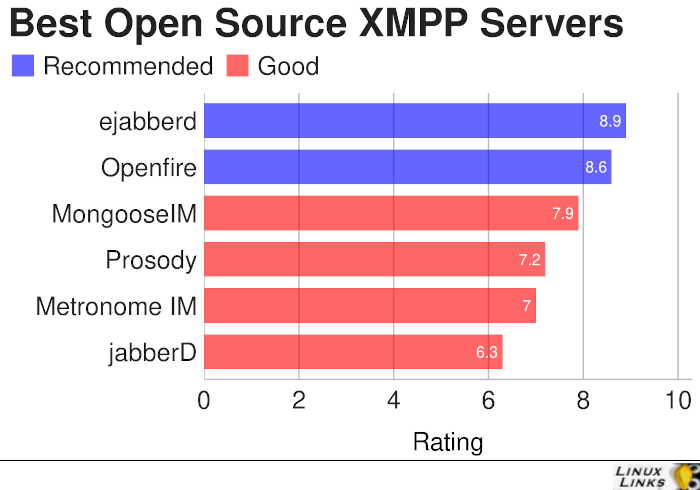 Best Free and Open Source XMPP Servers