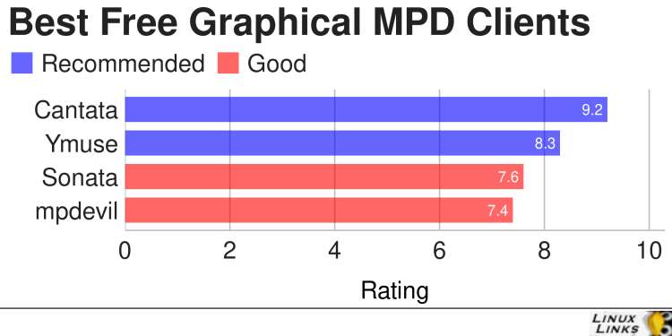 Best Free and Open Source Graphical MPD Clients