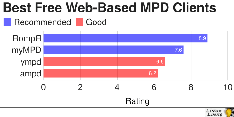 Best Free and Open Source Web Based MPD Clients