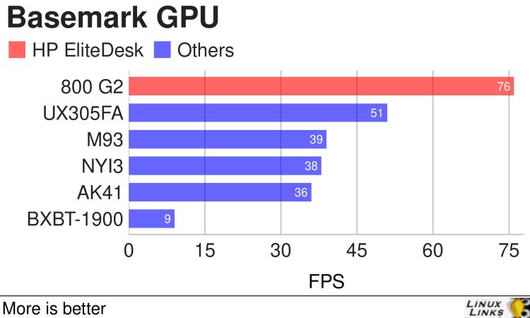 HP EliteDesk 800 G2 - Basemark GPU