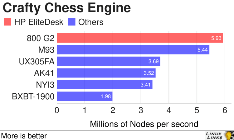 HP EliteDesk 800 G2 - Crafty Chess Engine