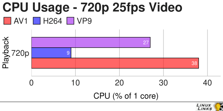 H EliteDesk 800 G2 - Video 720p