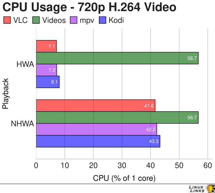 Lenovo M93 - H264 Video