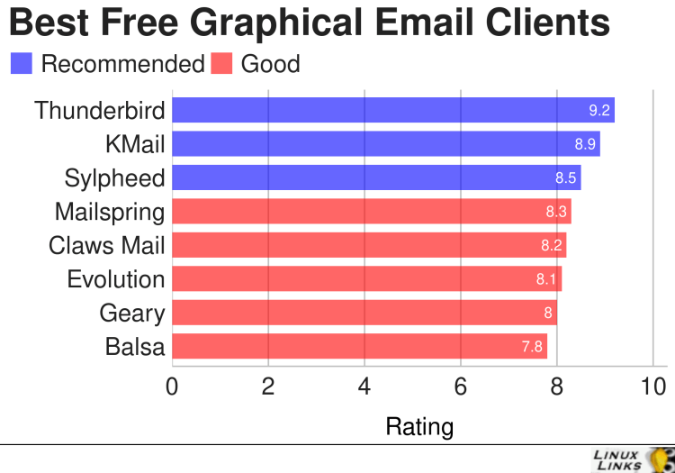 Best Free and Open Source Graphical Email Clients