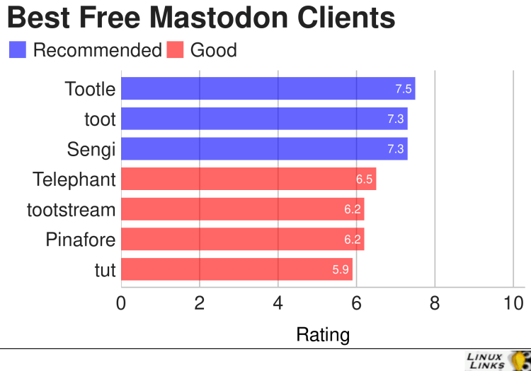 Best Free and Open Source Mastodon Clients