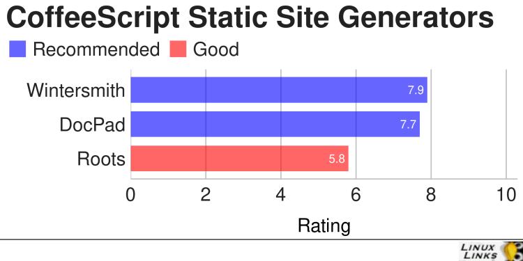 Best Free and Open Source CoffeeScript Static Site Generators