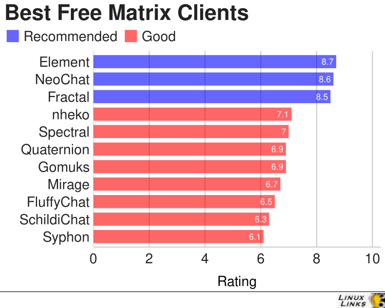 Best Free and Open Source Matrix Clients