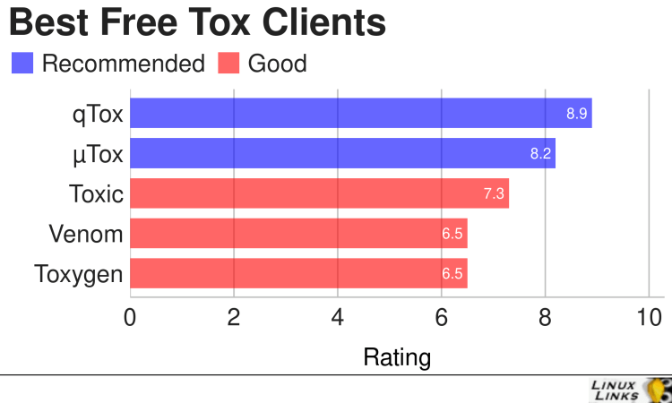 Best Free and Open Source Tox Clients