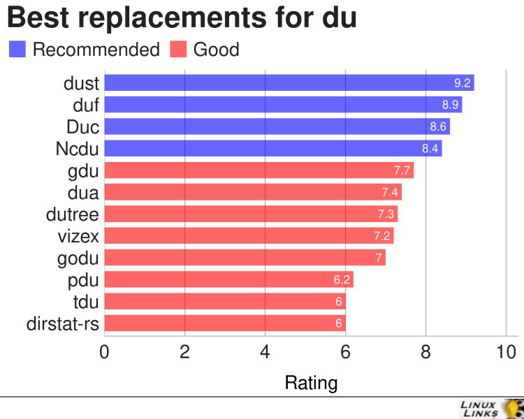 Best replacements for du
