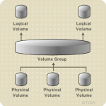 LVM – Logical Volume Management