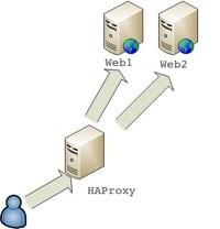 HAProxy sample topology