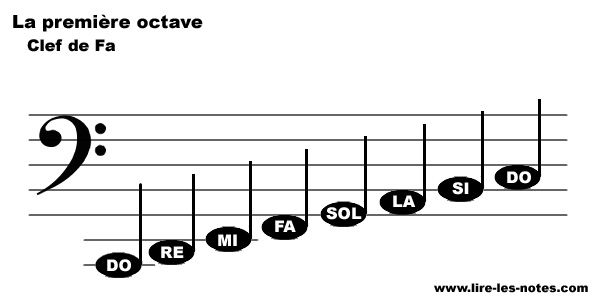 Repésentation des notes de la première octave de la clef de Fa
