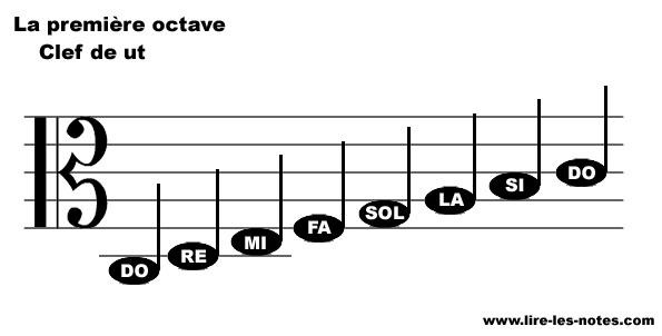 Repésentation des notes de la première octave de la clef de Ut 3