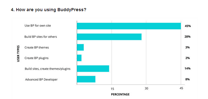 Bar chart showing how BuddyPress is used; majority (45%) use it on their own site