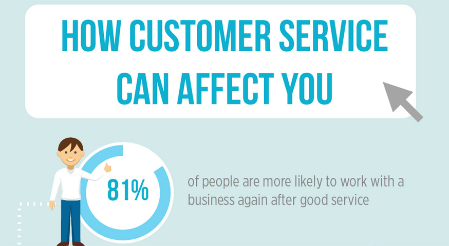 How Customer Service Can Impact Your Business  Infographic