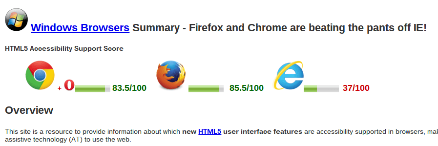 HTML5 interface accessibility support across browsers