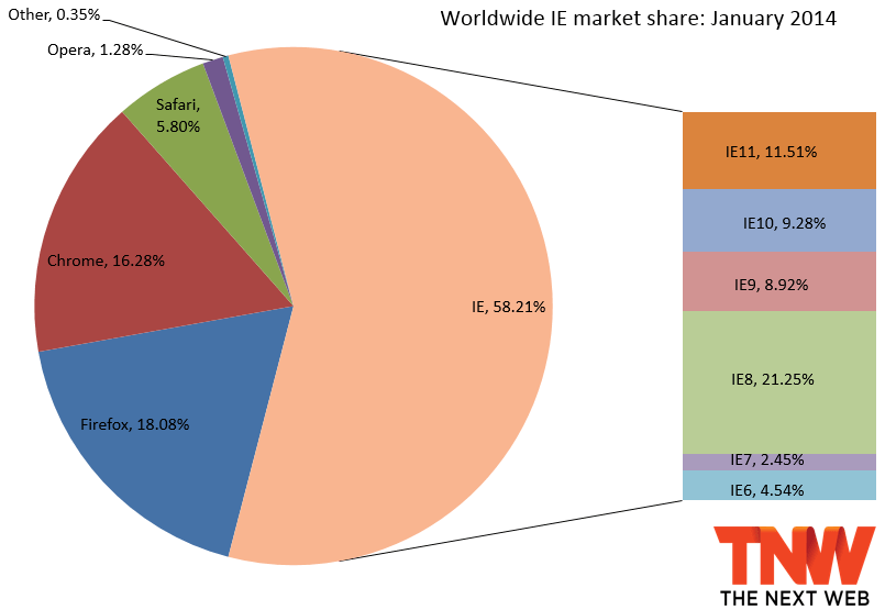 pie chart showing market share for web browsers in January 2014