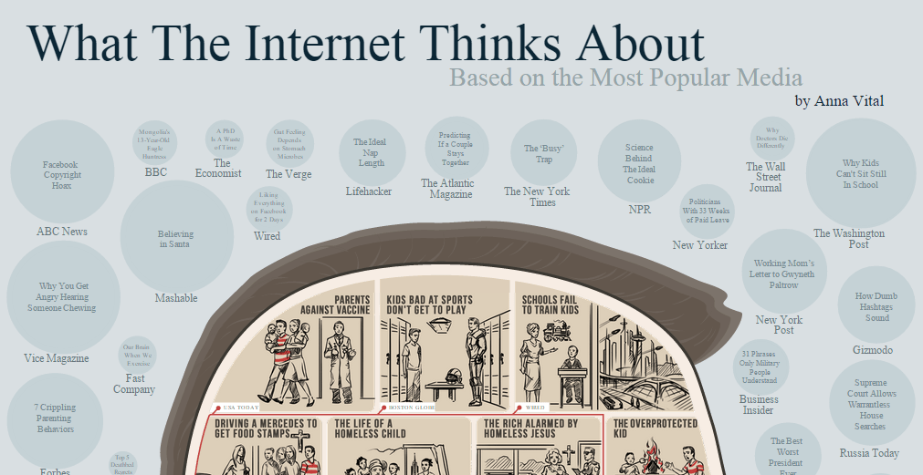 What the Internet thinks about