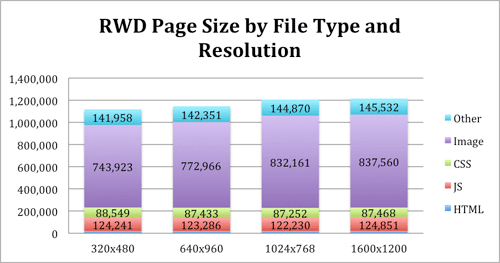 Bar graph showing RWD page size by file type and resolution