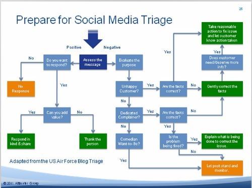 social media triage chart