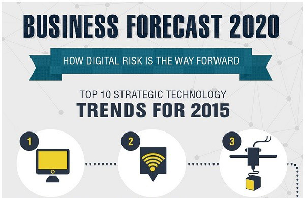 10 Technology Trends for 2015 and Business Forecast Through