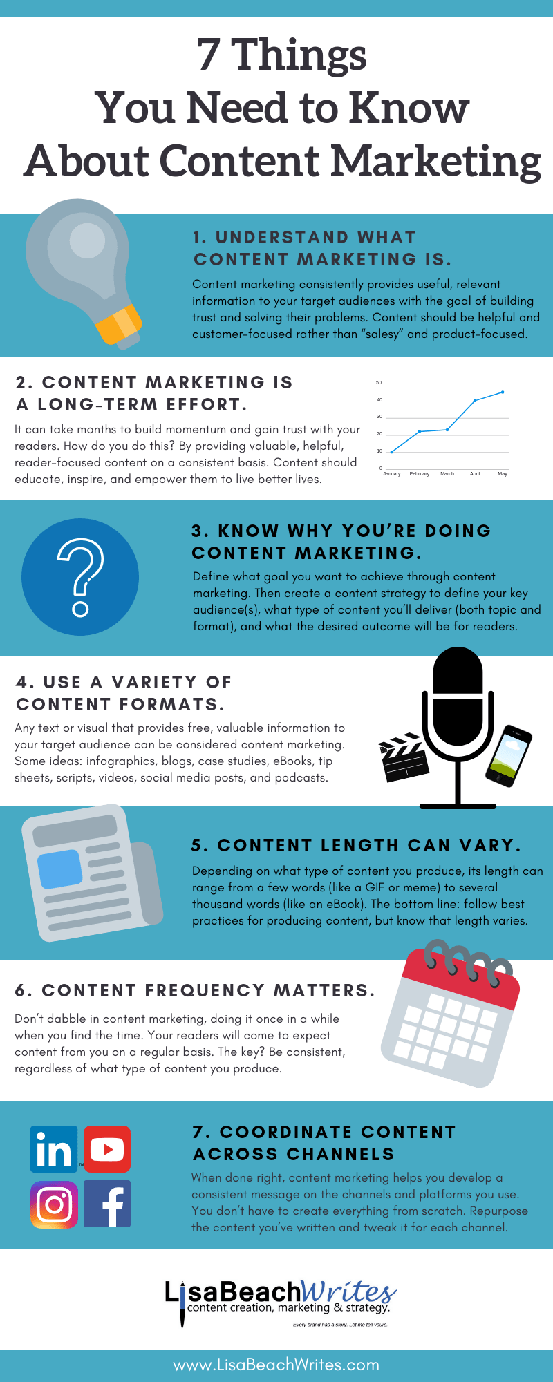 Content Marketing – 7 Things You Need to Know | Lisa Beach