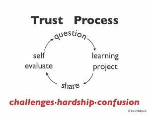 Process Slide with challenges, hardship, confusion