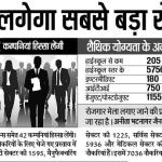 UP Mega Employment Job Fair – Rojgar Mela – 16 to 19 May 2016 | upsewayojan.up.nic.in | Lucknow
