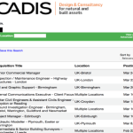 Latest Job Vacancies in Arcadis | Any Graduate/ Any Degree / Diploma / ITI |Btech | MBA | +2 | Post Graduates | UAE,Qatar ,Doha,Saudi Arabia