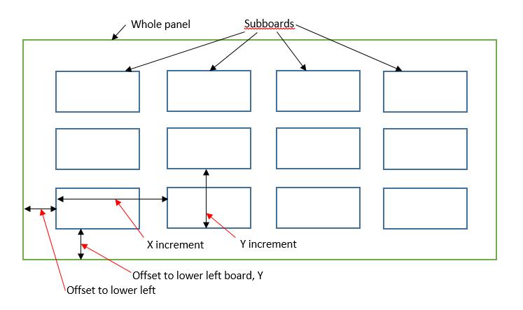 Panel measurements