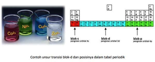 unsur transisi kimia