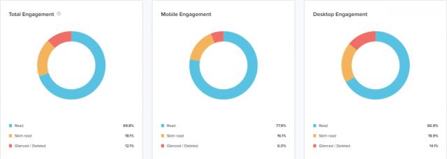 tableaux d'engagement d'analyse des e-mails décisifs avec taux de lecture des e-mails