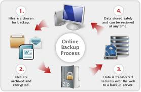 Payrolls To Transaction Lists, Online Backup For Small Business Works