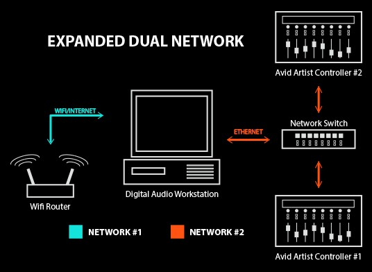 You can expand a two-network setup just the same as any single network setup by using a network switch. Just remember to keep the IP assignments segregated between the two networks.
