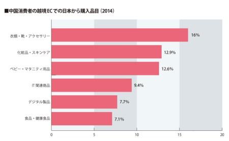 中国の消費項目