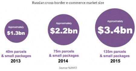 ロシアの越境ecマーケット