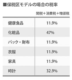 保税区モデルの場合の税率