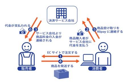 ネットショップ決済の流れ