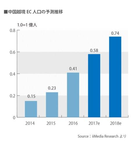 中国越境ECの人口の増加図