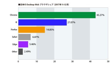 日本のデスクトップブラウザシェア
