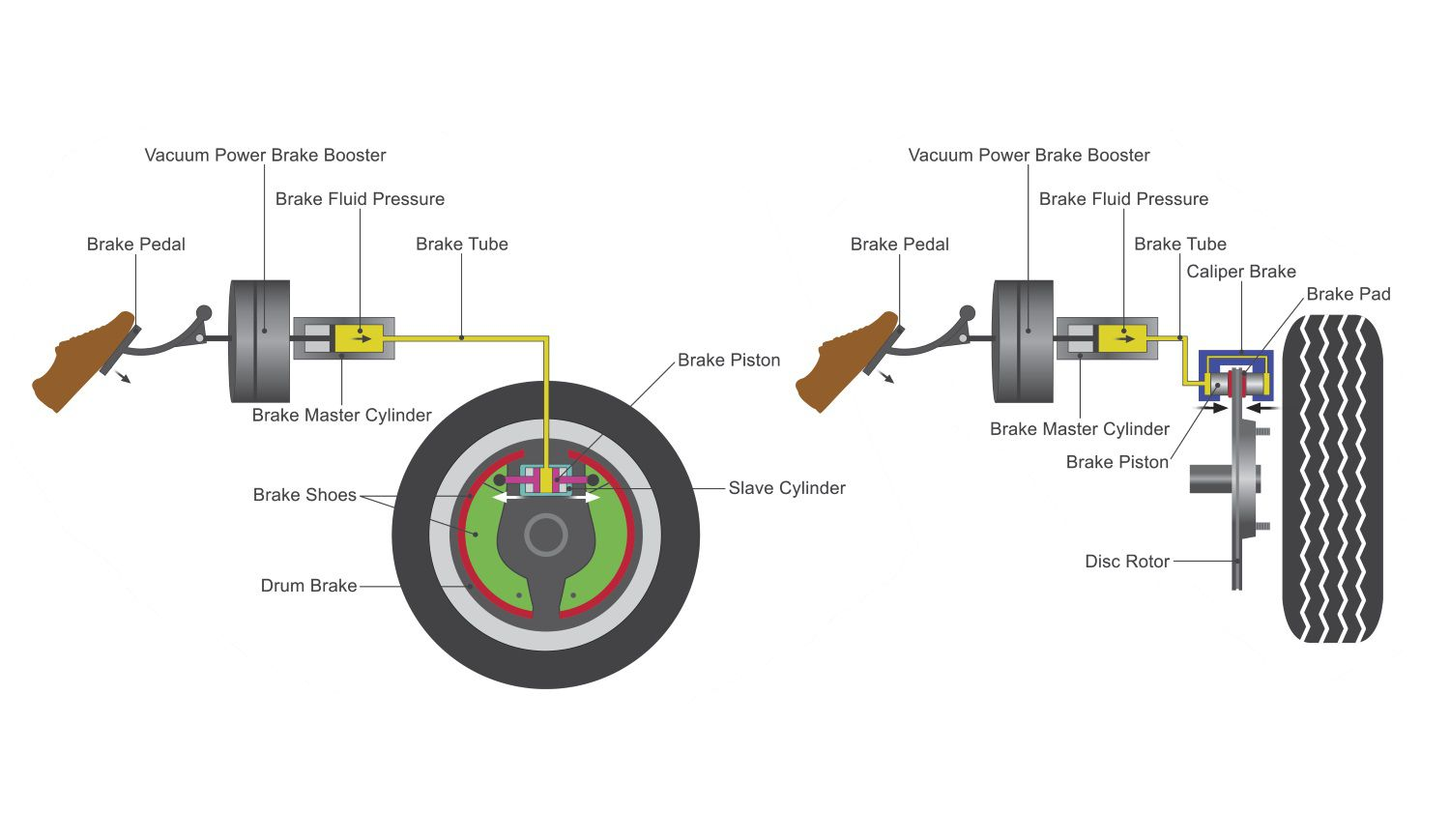 Why And How To Change Brake Fluid