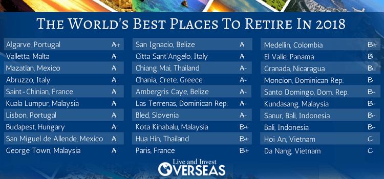 Best Places To Retire 2018 Final Grades