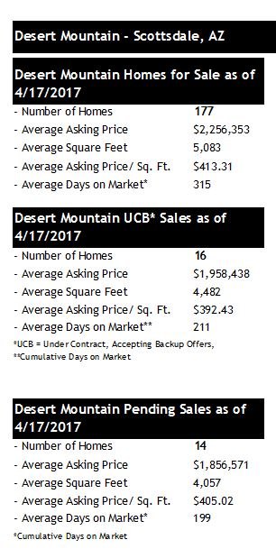 Desert Mountain Real Estate Update Through Q1 2017 - Scottsdale Az