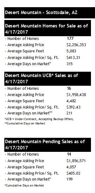 Desert Mountain Real Estate Update Through Q Scottsdale Az
