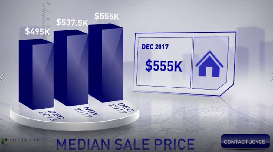 Scottsdale Median Sales Price December 2017