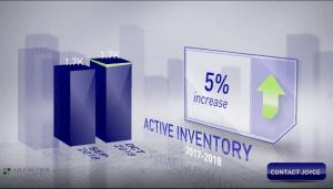 Scottsdale housing inventory October 2018