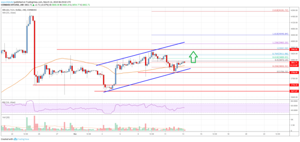 Bitcoin Price Analysis: BTC Remains In Strong Uptrend