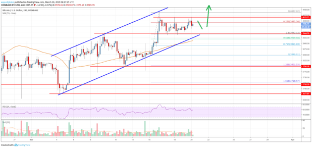 Bitcoin Price Analysis: BTC Following Significant Uptrend, Targets ,200
