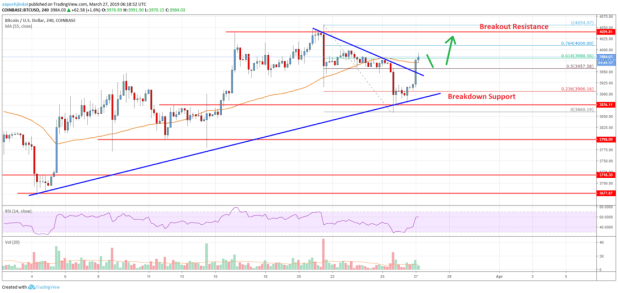 Bitcoin Price Analysis: BTC Poised for Further Appreciation